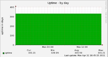 Uptime Graph